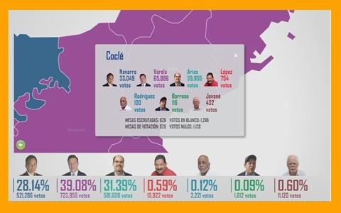 Election_Statistics